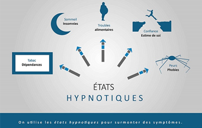Applications de l'hypnose